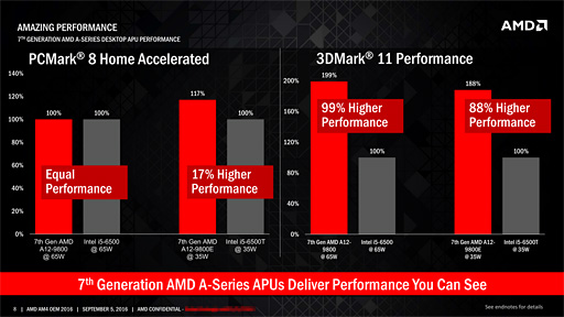 AMD A-Series(Bristol Ridge)